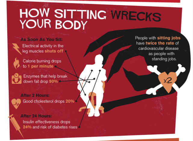 health hazards of extended sitting